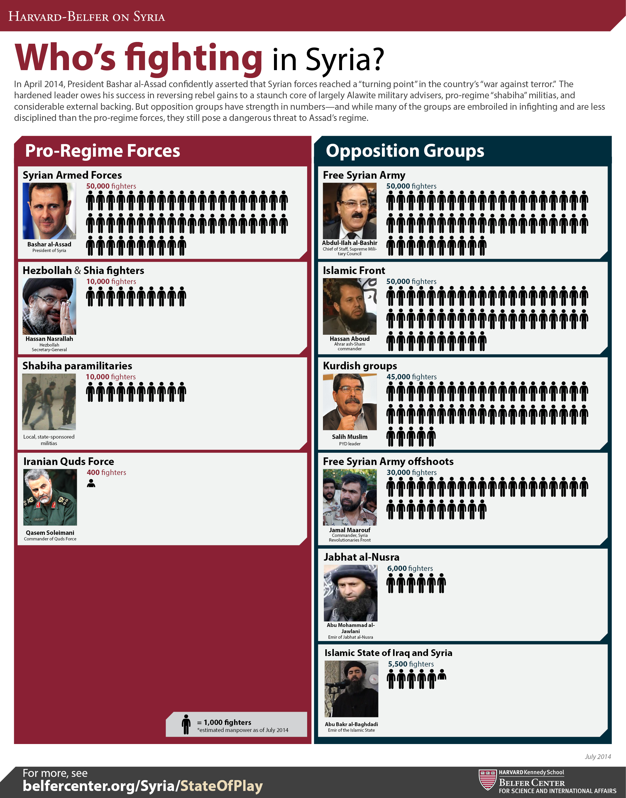 Groups and numbers fighting in Syria