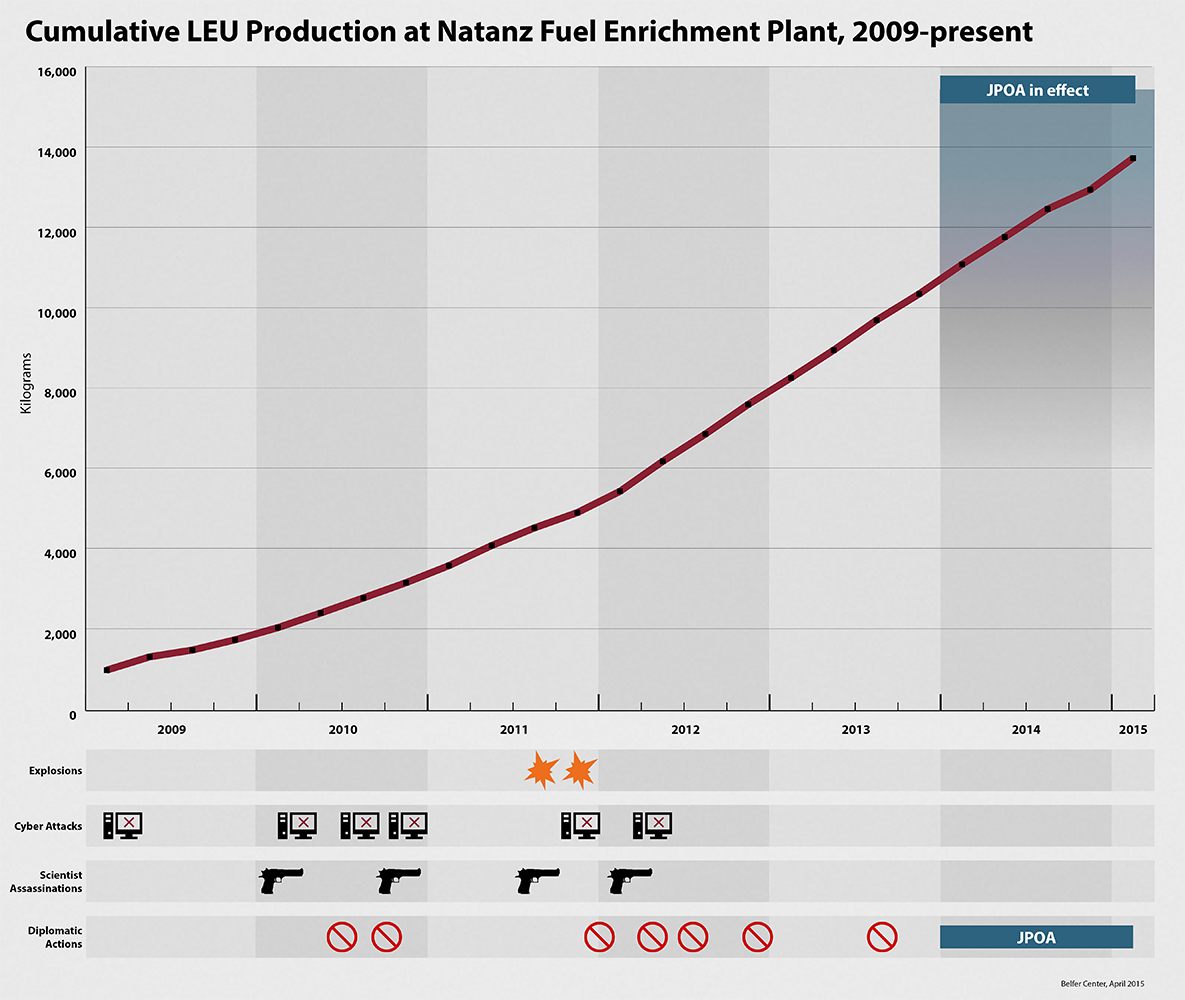 Natanz cumulative LEU Production