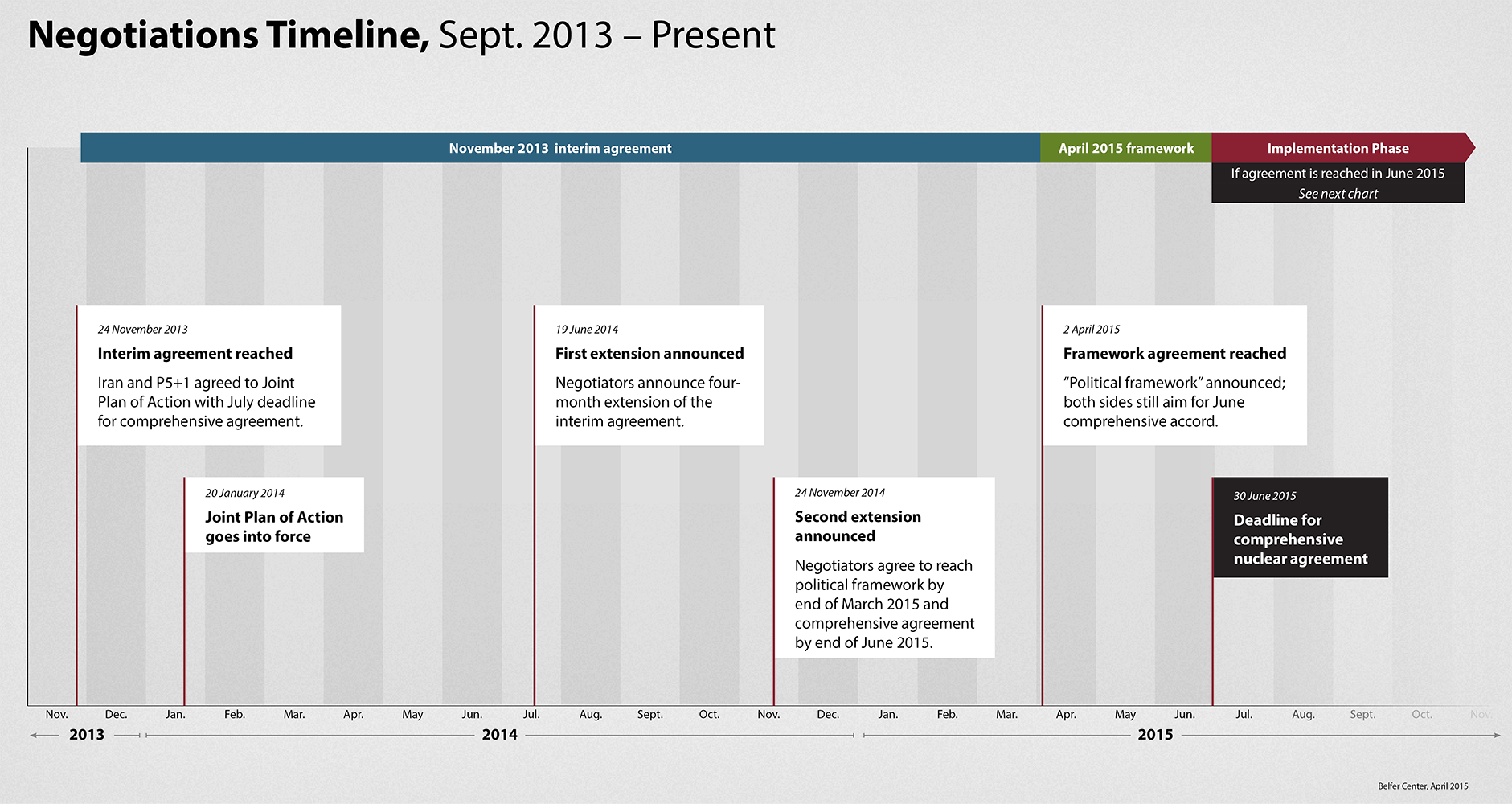 iran negotiations timeline
