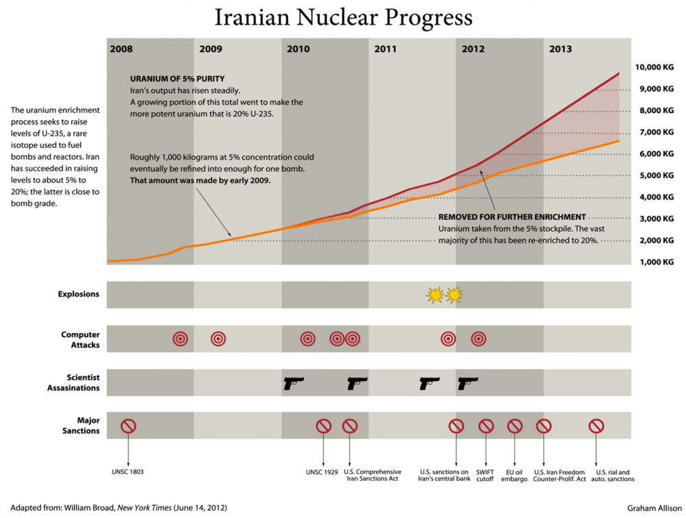 iran nuclear progress