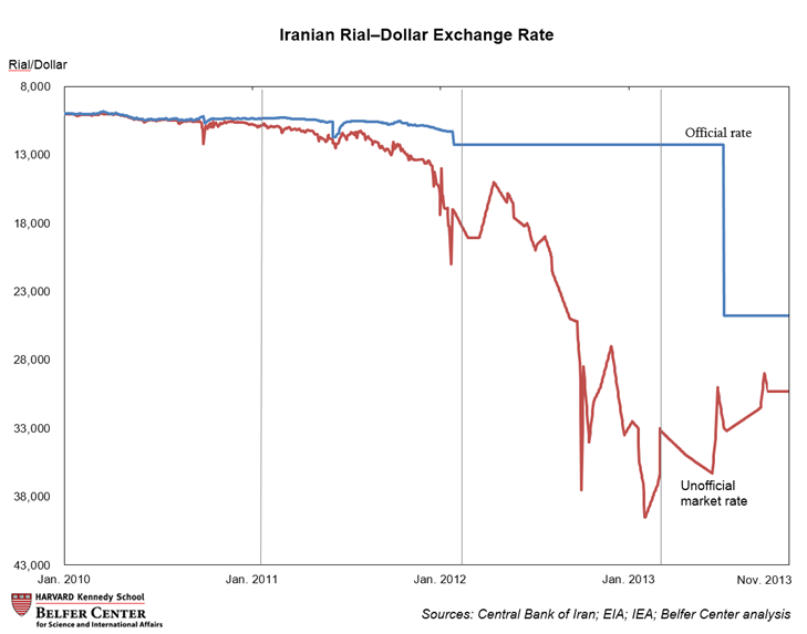 rial-dollar exchange rate graph