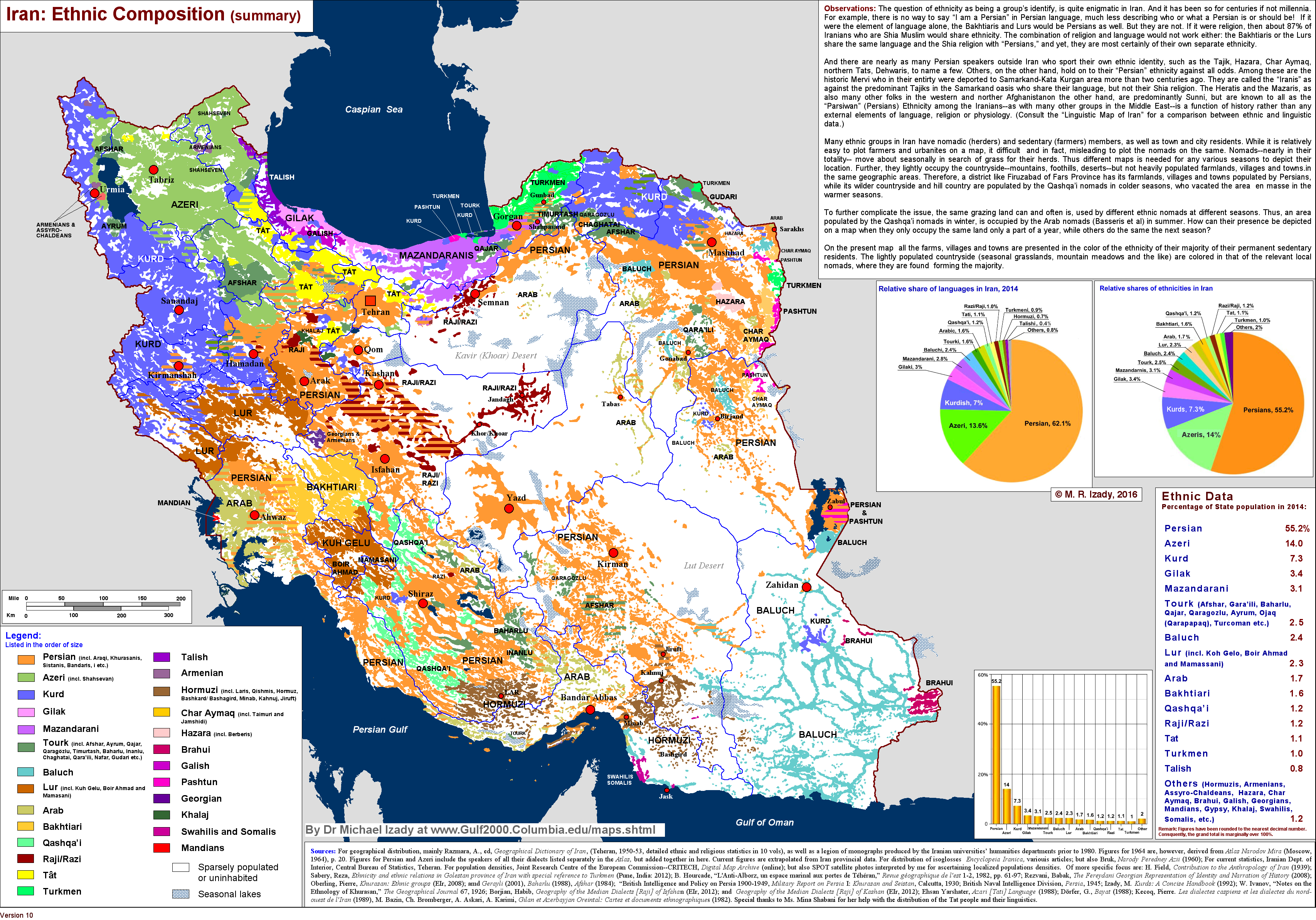 Iran ethnic groups