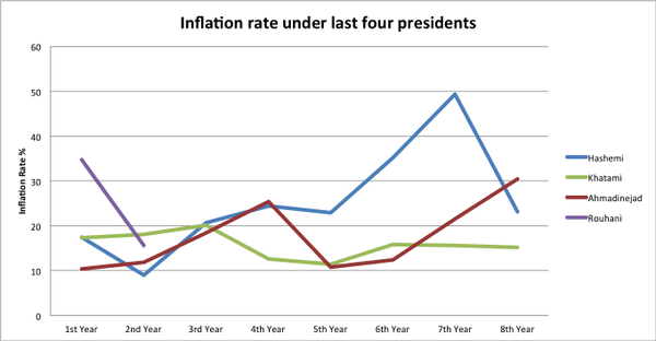 iran inflation rate under last four presidents