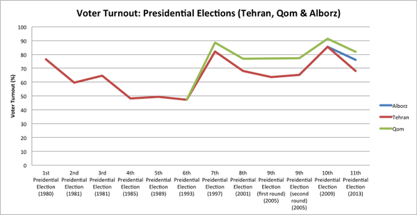 worksheet elections and voter turnout Chapter 17 elections and voting  table 171 indicates the average voter turnout rates in elections for the lower legislative houses from 1965-1995 for the united.