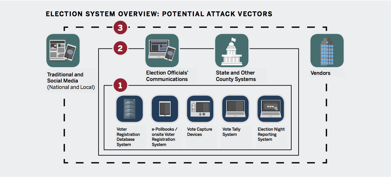 The State and Local Election Cybersecurity Playbook | Belfer Center
