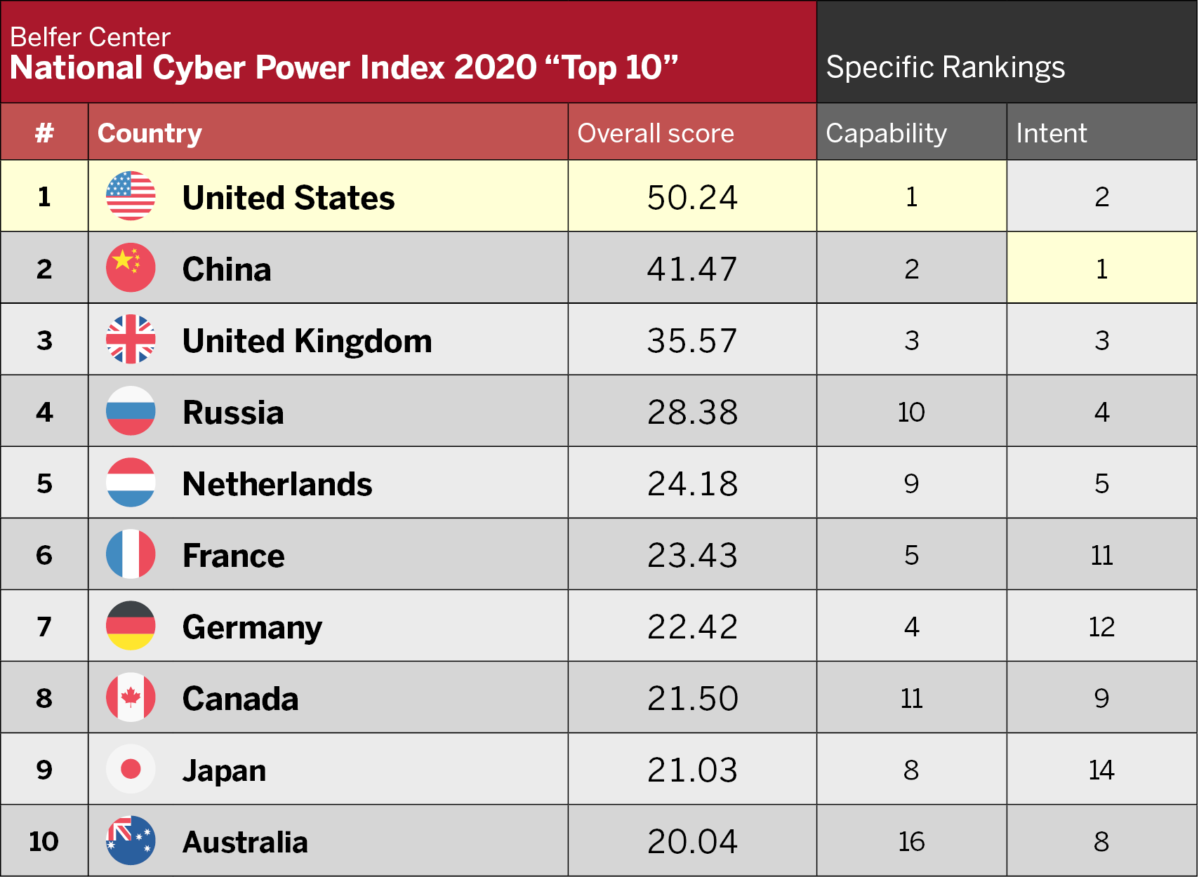 Chart displaying the top-10 cyber powers as ranked in the index this year. In order, they are: United States; China; United Kingdom; Russia; Netherlands; France; Germany; Canada; Japan; Australia