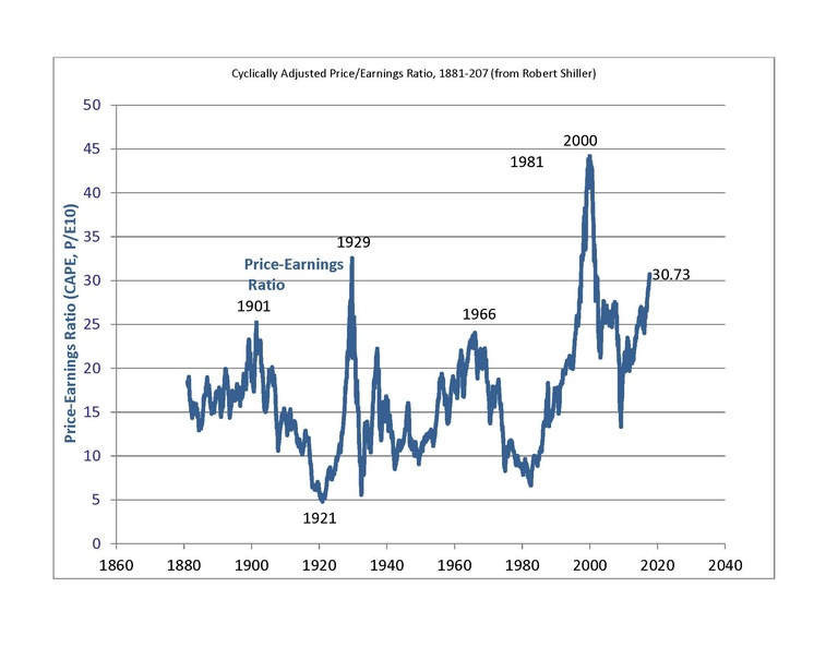 Figure 2: Shiller's adjusted P/E shows stocks at their 3rd-highest valuations since 1880.