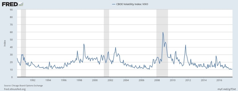 Figure 1: The VIX is at its lowest since 2007