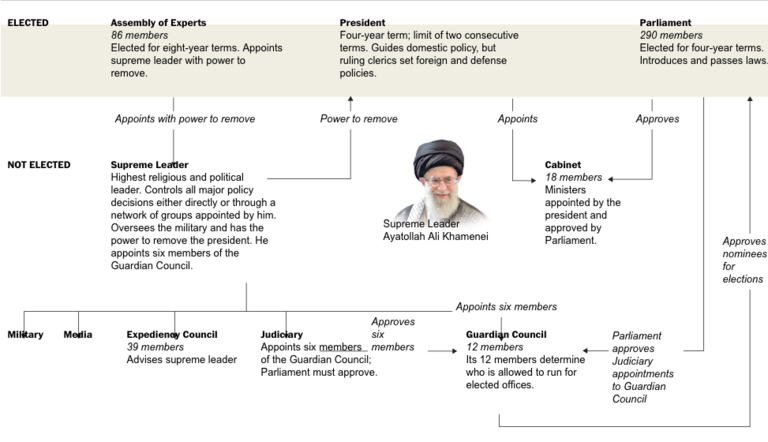 Iran power structure