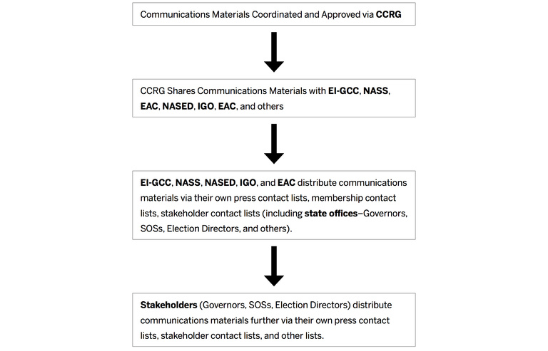 Election Cyber Incident Communications Coordination Guide | Belfer