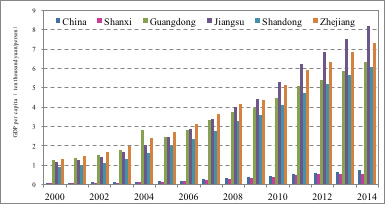 Figure 2: The GDP per capita of China, Shanxi Province, and others in 2000-2014