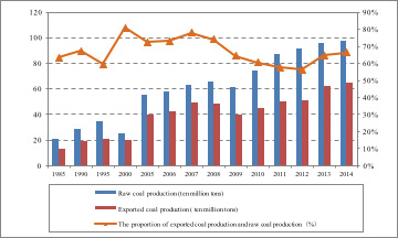 Figure 3: The raw coal production and exported coal production of Shanxi Province