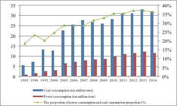 Figure 6: the coal consumption of power industry in Shanxi Province