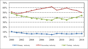 Figure 7: The proportion of three industries in Shanxi Province in 2000-2014 (%)