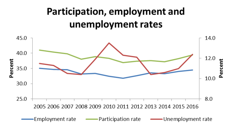 Participation, employment, unemployment rates in Iranian economy