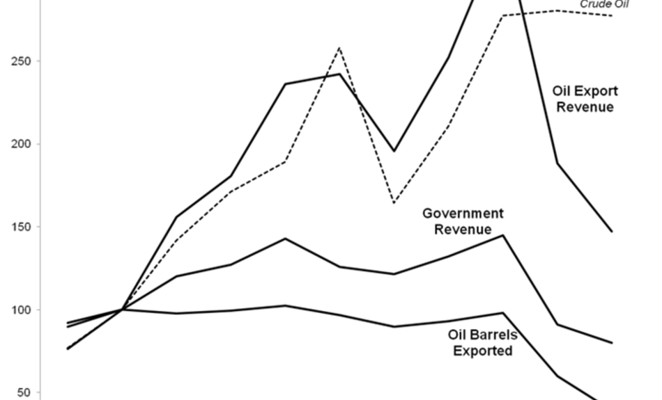 iran oil revenue