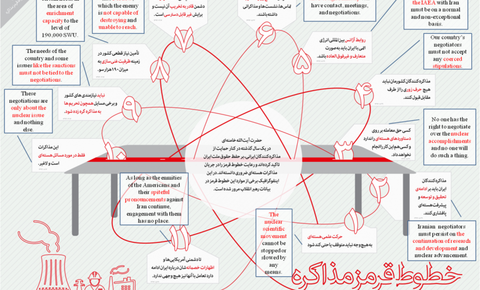 iran negotiation red lines farsi