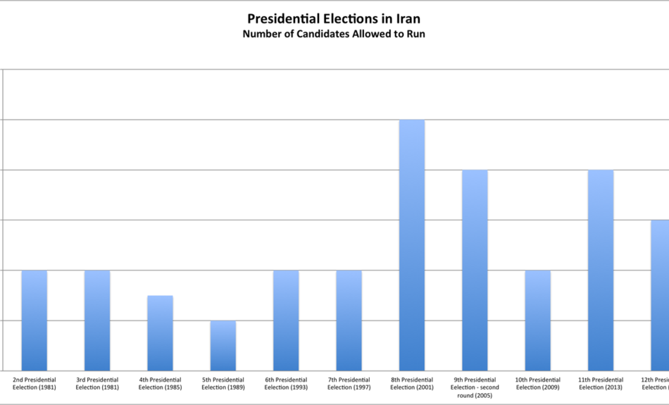 iran presidential elections number of candidates allowed to run