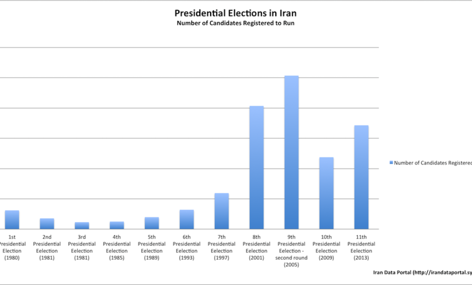 Iran presidential elections number of candidates registered to run