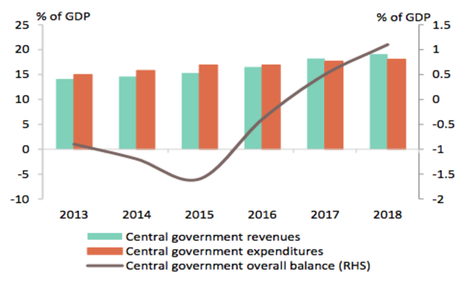Iran central government operations budget