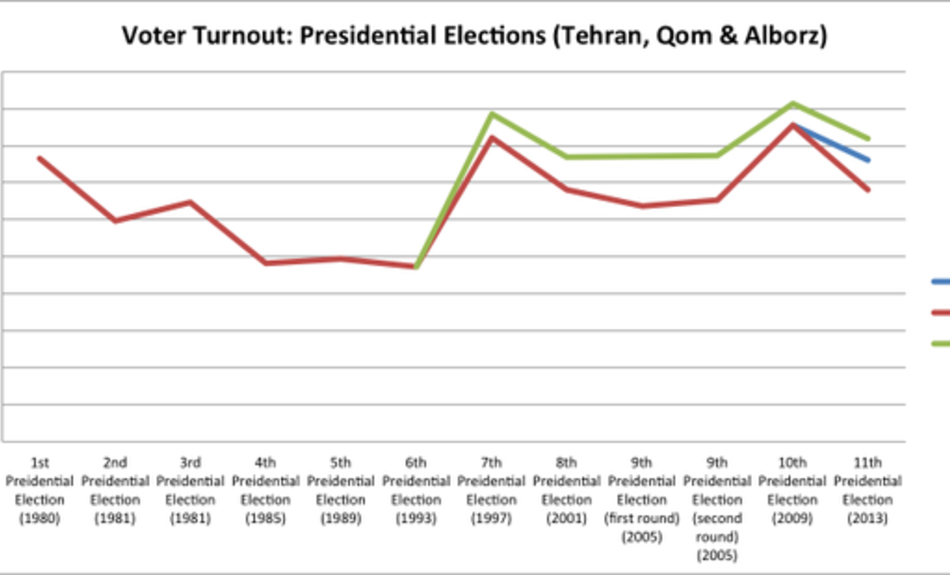 iran presidential elections voter turnout