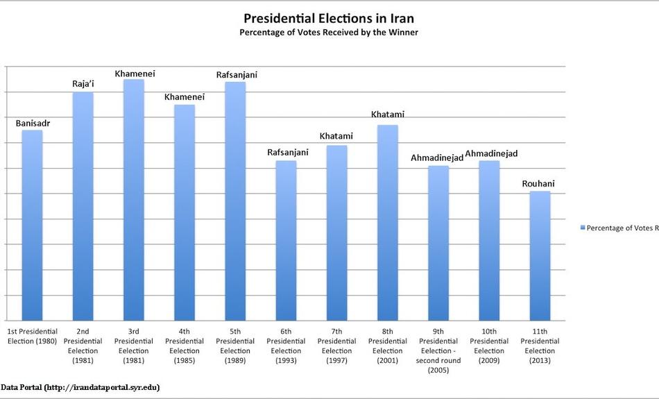 iran presidential elections votes received per candidate