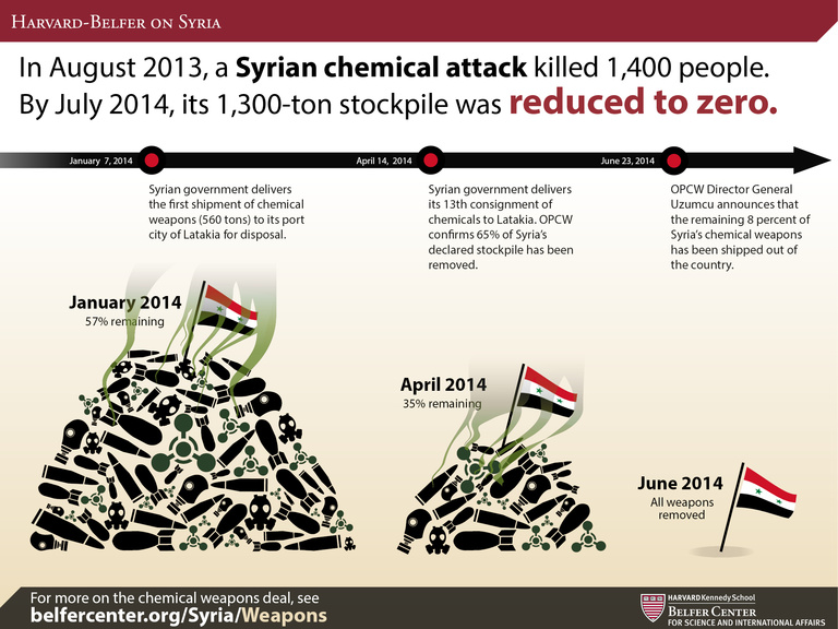 The reduction of Syria's chemical weapons stockiple