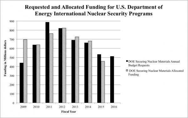 Requested and allocated funding for U.S. department of energy international nuclear security programs.