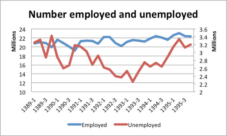 iran number of employed and unemployed