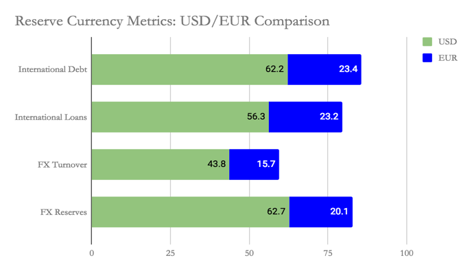 Reserve Currency Metric