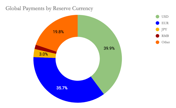 Global Payments by Reserve Currency