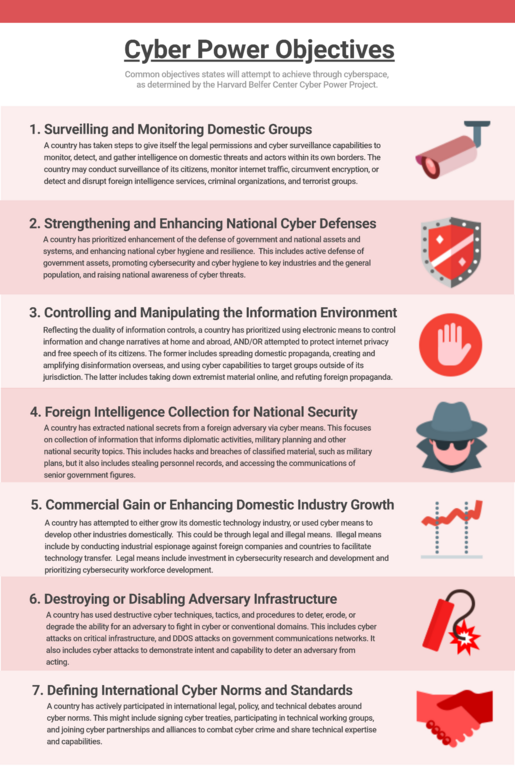 Cyber Power Objectives Defined