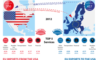 Graphics showing trade between the US and EU