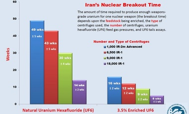 Iran's Nuclear Breakout Time: A Fact Sheet
