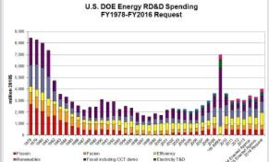 U.S. DOE Energy RD&D Spending, 1978–FY2016 Request