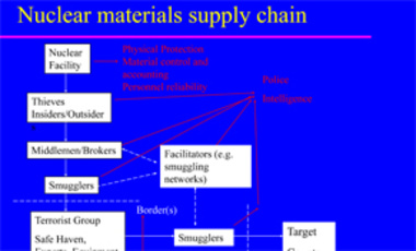 The Non-State Actor Nuclear Supply Chain