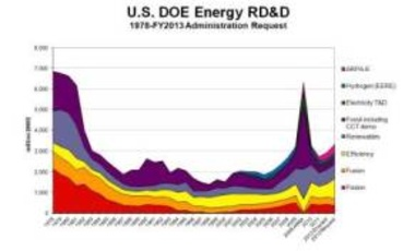 U.S. DOE Energy RD&D 1978–FY2013 Administration Request