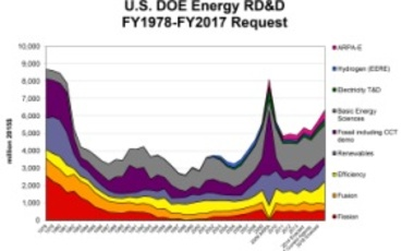 U.S. DOE Energy RD&D Spending, FY1978–FY2017 Request