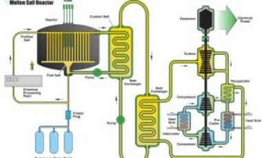 Molten Salt Reactor diagram