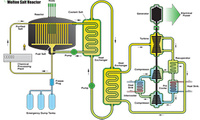 A technology roadmap for generation IV nuclear energy systems.